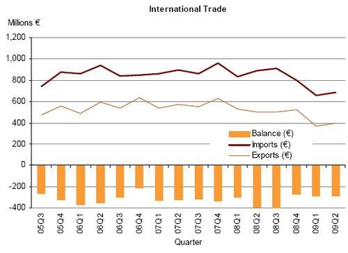 Visible Trade Gap widened by €21.7million in August