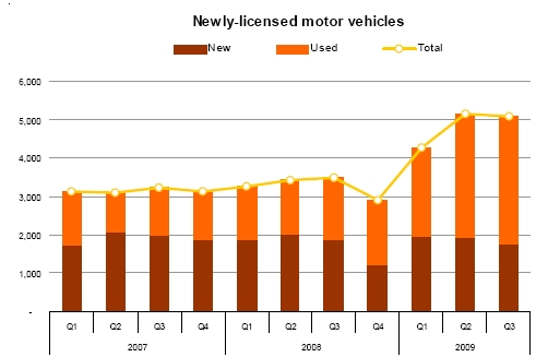 Stock of licensed motor vehicles up by 337 in 3rd quarter