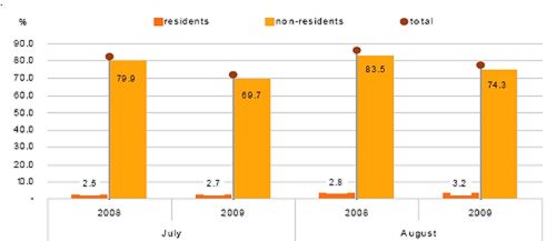 Occupancy rates down 8.6% in August