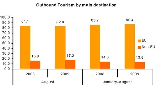 Outbound Maltese tourists down 12.2% in August