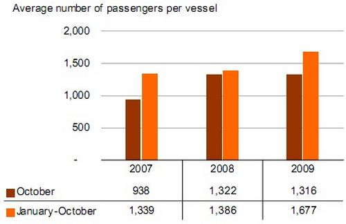 Cruise passenger traffic down by 22% in October