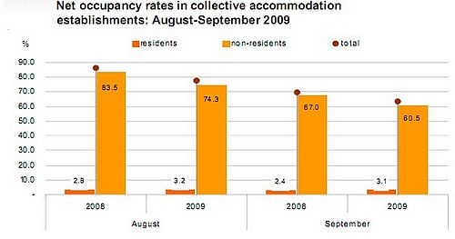 September occupancy rate down 5.7% on same month last year