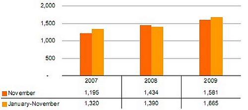 Cruise passengers down 22.4% January to November