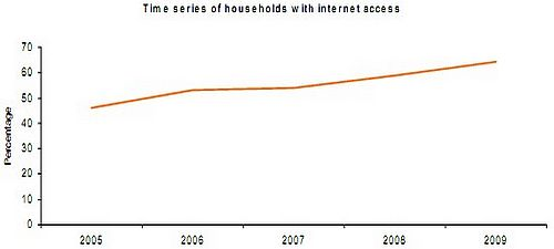 Survey shows ICT usage in households is increasing
