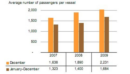 Cruise passengers up 33% in December on previous year