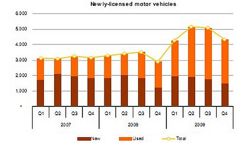 Stock of licensed motor vehicles 300,347 at end of December