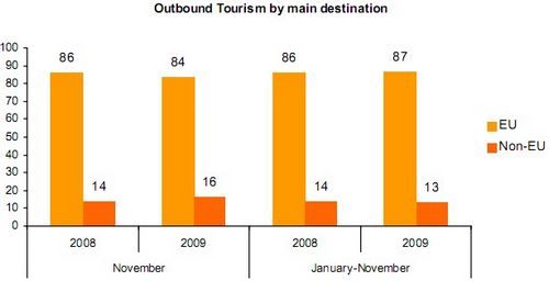 Outbound tourists up by 7% in November