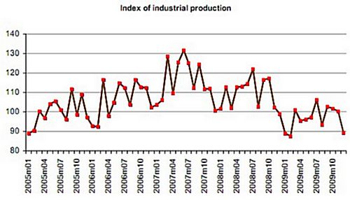 December index of industrial production declines by 10.9%