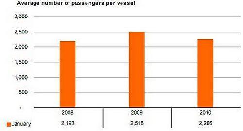 Cruise passengers down 28% in January