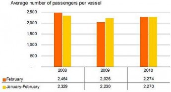 Cruise passengers down by 19.8% in February