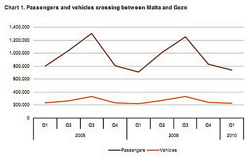1st Quarter sea transport between Malta and Gozo up 3.4%