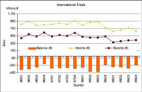 Visible trade gap narrowed by €20.1m in February