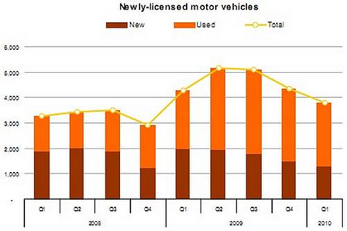 Stock of licensed motor vehicles now at 300,308