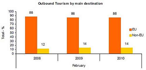 Oubound tourists increased by 11.9% in February