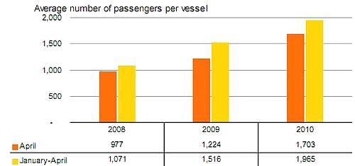 April cruise passenger traffic up 48.1% on last year