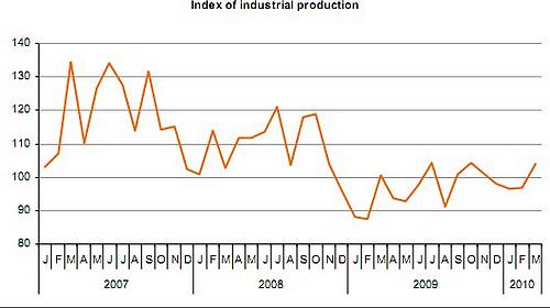 March index of industrial production increased 10.2%