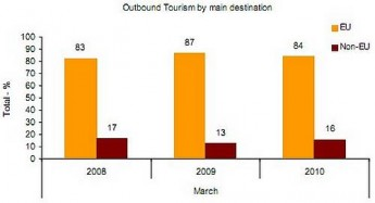Outbound tourists increased by 18.4% in March