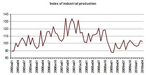 Index of industrial production increased by 1.6% in April