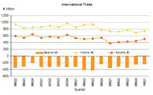Visible trade gap narrowed by €64 million in April
