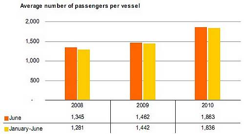 Cruise passenger traffic up by 38.5% in June