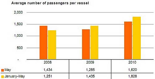 May cruise passenger traffic up 71% on last year