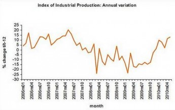 Index of industrial production increased by 13.0%