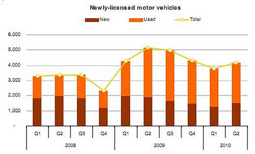 Over 3000 licensed vehicles on roads in last 3 months
