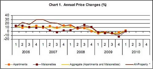 The All Property Price Index shows small rise on last year