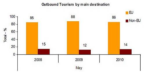 Oubound tourism in May up 11.7% on last year