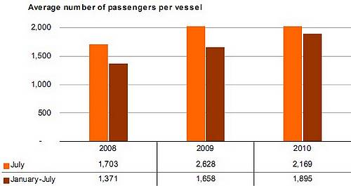 July 2010 cruise passenger traffic drops by 5.7 per cent