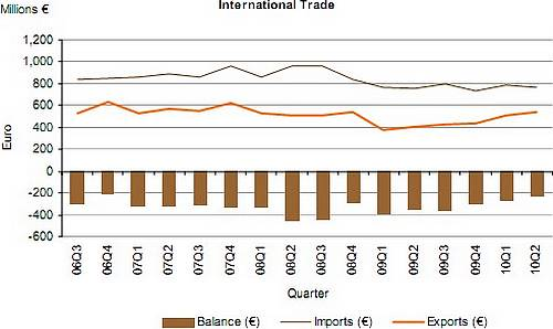 June visible trade gap down €22.4 million compared to 2009