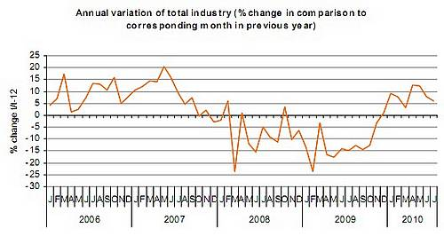 July index of industrial production up 5.9% on last year