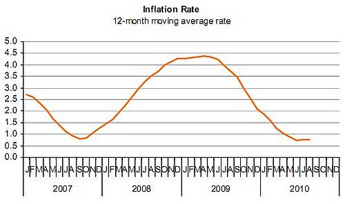 August Retail Price Index went down to 100.96 from 101.07