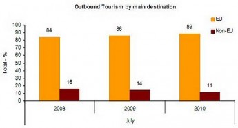 Outbound tourists up by 1.8% in July over 2009