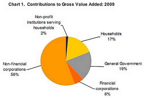 Non-financial corporations accounted for 55.9% of GVA