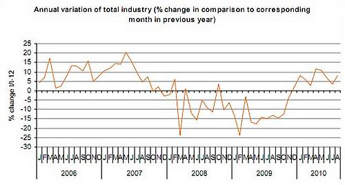 Index of industrial production increased by 7.9% in August
