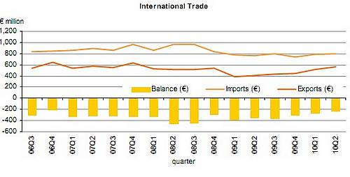 Visible trade gap widens by €22.8 million compared to 2009