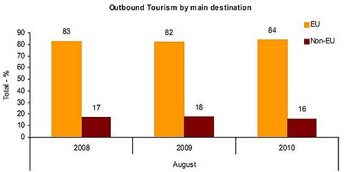 Oubound tourists in August up by 9.5% on last year