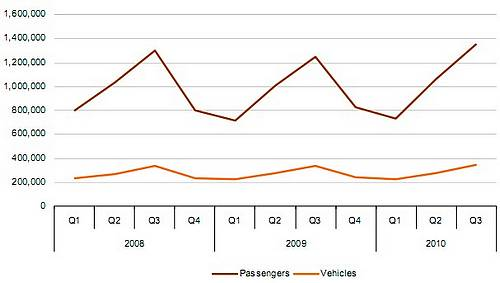 Passengers crossings to Gozo increased by 8.4% on 2009