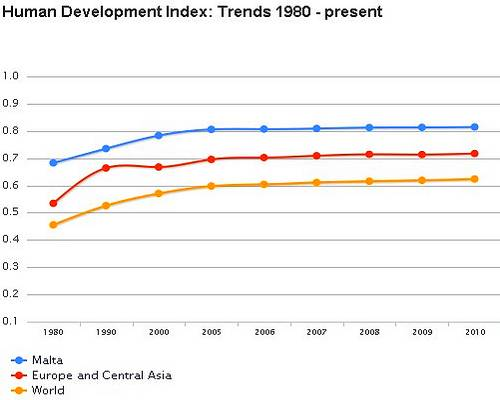 Malta rises from 38th to 33rd in Human Development Index