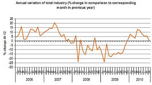 Index of industrial production rose slightly in September