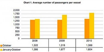 Cruise passenger traffic went up by 3.8% in October 2010