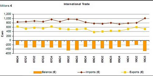 Visible trade gap widened by almost €73 million in September