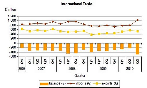 October visible trade gap widened again by almost €58m