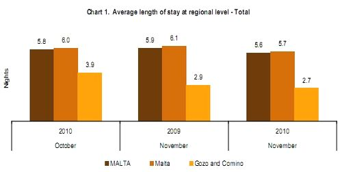 November accommodation arrivals up by 18% over 2009