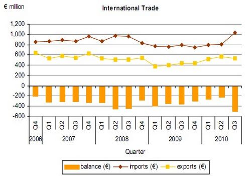 November visible trade gap down by €15m on last year