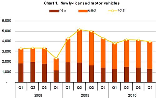 Licensed motor vehicles stood at 304,705 at the end of 2010