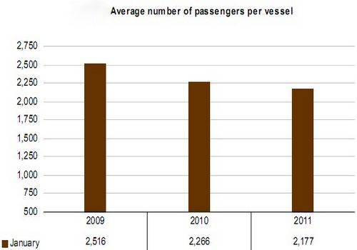 January cruise passengers down 4.3% on last year