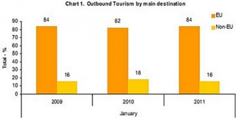 Outbound trips by residents up by 18% in January 2011