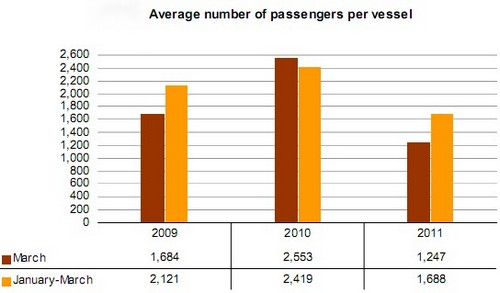 March cruise  passenger traffic down 65% on last year